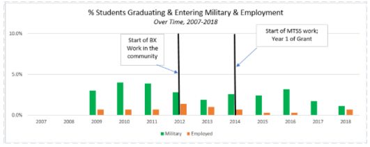 Military_and_Employment.PNG