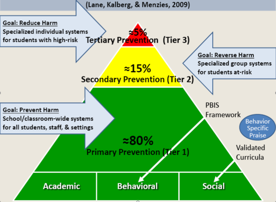 MTSS is a Comprehensive, Integrated, Three-Tiered Model of Prevention